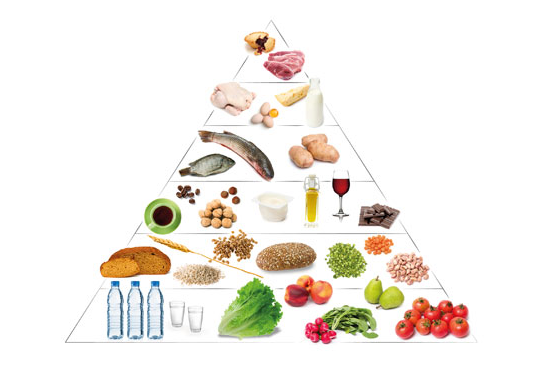 piramide alimentare cos e