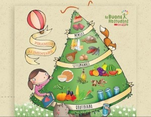 """La piramide alimentare de """"Le Buone Abitudini"""""""