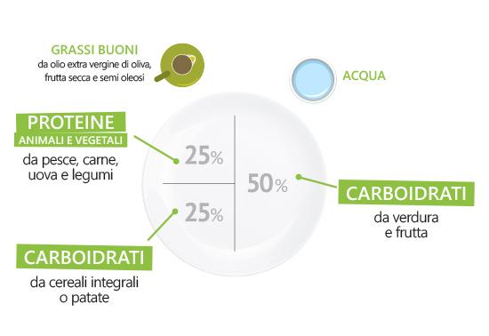 Schema del piatto unico
