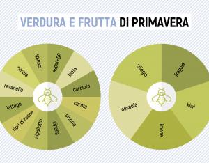 Primavera: verdura e frutta di stagione